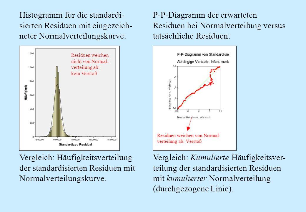P-P-Diagramm der erwarteten Residuen bei Normalverteilung versus tatsächliche Residuen: Vergleich: Kumulierte Häufigkeitsver- teilung der standardisie