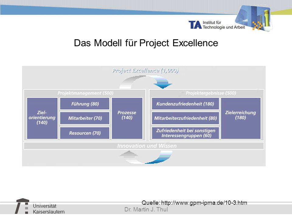 Universität Kaiserslautern Dr. Martin J. Thul Das Modell für Project Excellence Quelle: http://www.gpm-ipma.de/10-3.htm
