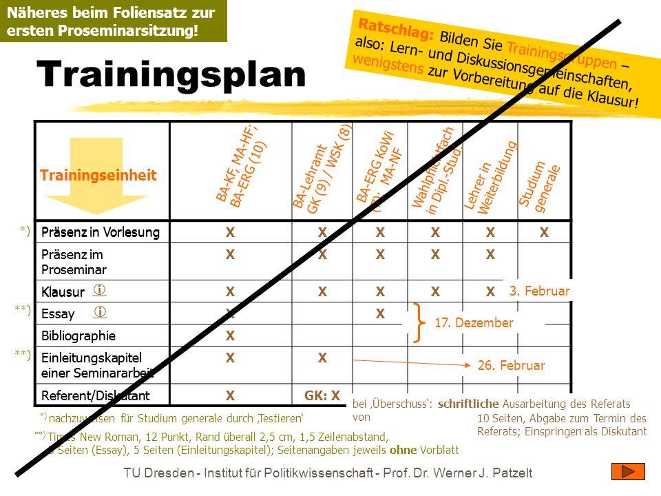 TU Dresden - Institut für Politikwissenschaft - Prof. Dr. Werner J. Patzelt Trainingsplan Präsenz in VorlesungXXXXX X Präsenz im Proseminar XXXXX Klau
