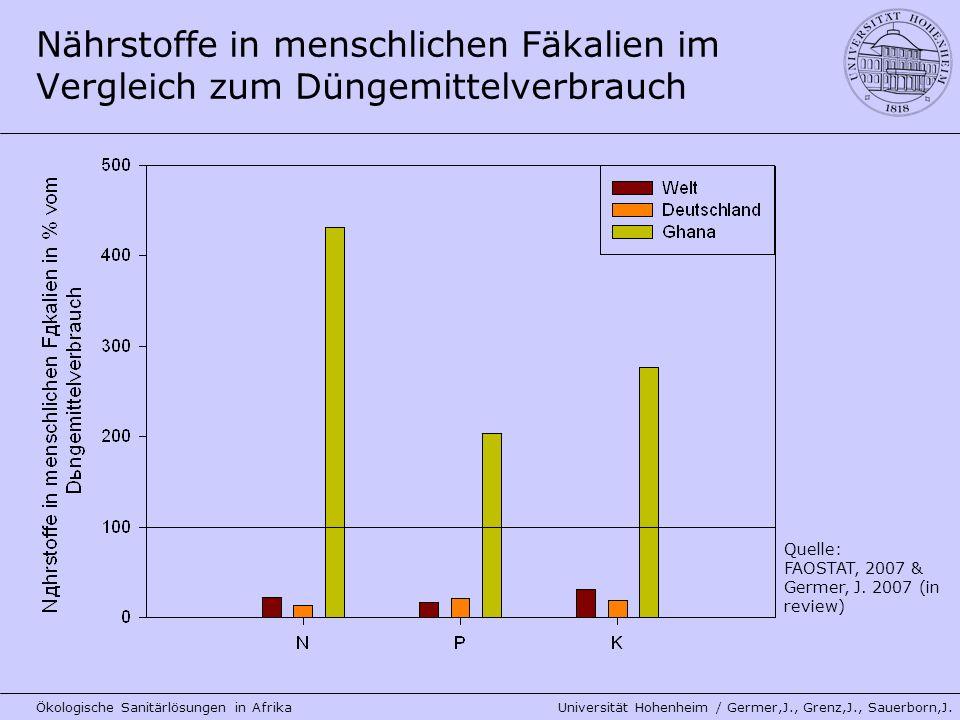 Nährstoffe in menschlichen Fäkalien im Vergleich zum Düngemittelverbrauch Ökologische Sanitärlösungen in Afrika Universität Hohenheim / Germer,J., Gre
