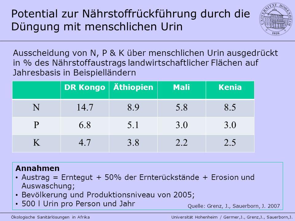 Annahmen Austrag = Erntegut + 50% der Ernterückstände + Erosion und Auswaschung; Bevölkerung und Produktionsniveau von 2005; 500 l Urin pro Person und