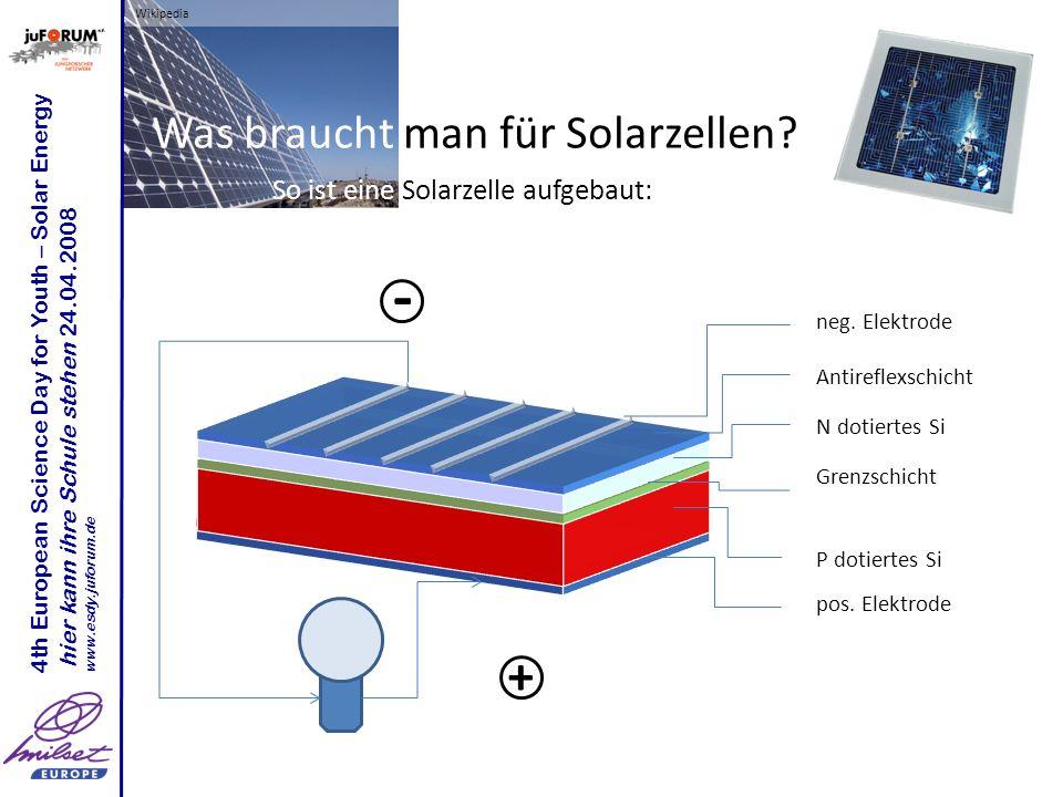 Wikipedia 4th European Science Day for Youth – Solar Energy hier kann ihre Schule stehen 24.04.2008 www.esdy.juforum.de Wie effektiv sind Solarzellen.