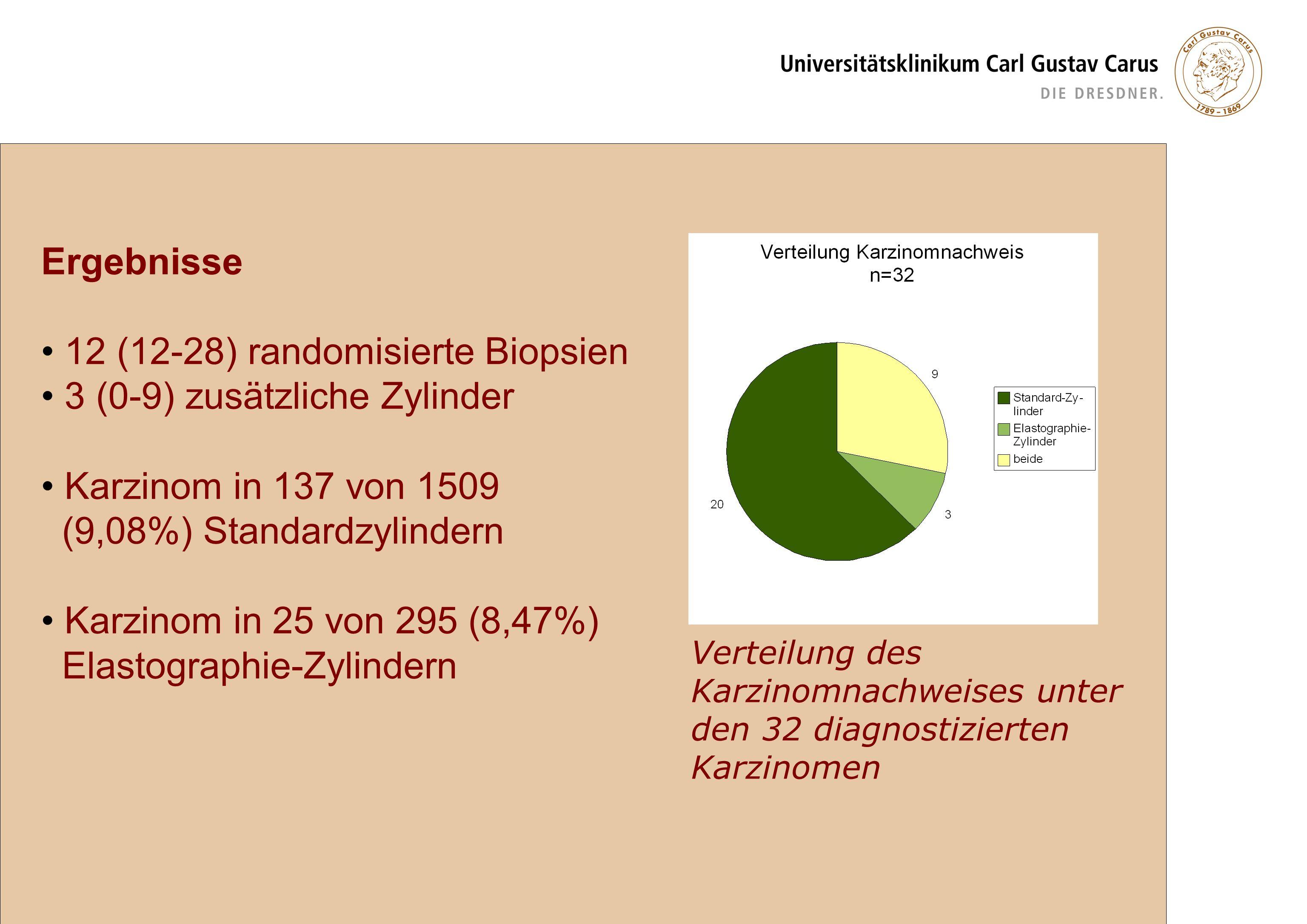 Verteilung des Karzinomnachweises unter den 32 diagnostizierten Karzinomen Ergebnisse 12 (12-28) randomisierte Biopsien 3 (0-9) zusätzliche Zylinder K