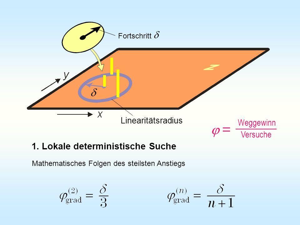 Linearitätsradius Fortschritt 1. Lokale deterministische Suche Mathematisches Folgen des steilsten Anstiegs = Weggewinn Versuche