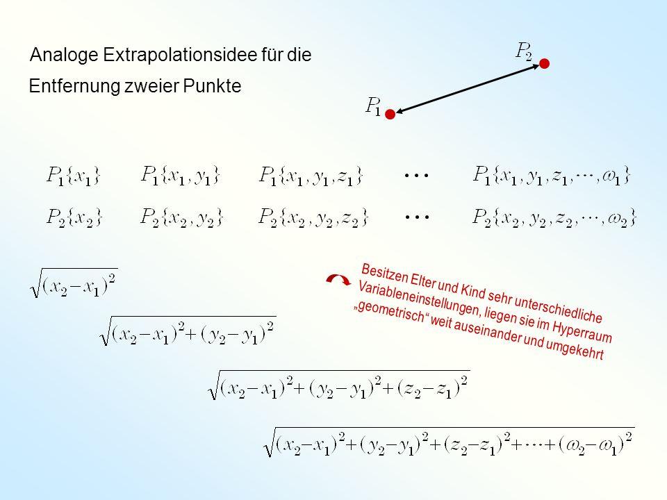 Entfernung zweier Punkte Analoge Extrapolationsidee für die Besitzen Elter und Kind sehr unterschiedliche Variableneinstellungen, liegen sie im Hyperr