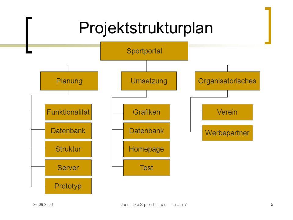 26.06.2003J u s t D o S p o r t s. d e Team 75 Projektstrukturplan Sportportal PlanungUmsetzungOrganisatorisches Funktionalität Datenbank Struktur Ver