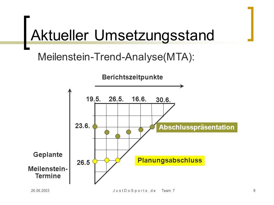 26.06.2003J u s t D o S p o r t s. d e Team 78 Aktueller Umsetzungsstand Meilenstein-Trend-Analyse(MTA): Berichtszeitpunkte 19.5. 26.5 26.5. 23.6. 16.