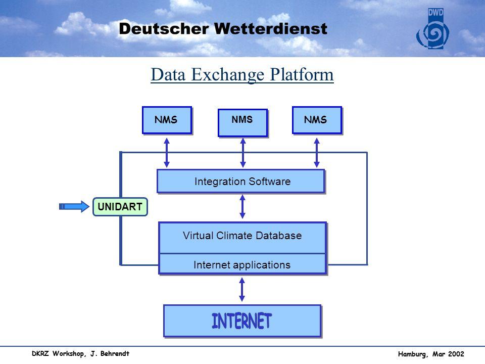 Hamburg, Mar 2002 DKRZ Workshop, J. Behrendt Data Exchange Platform NMS Integration Software Virtual Climate Database Internet applications UNIDART Ha