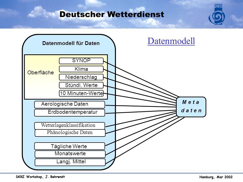 Hamburg, Mar 2002 DKRZ Workshop, J. Behrendt Datenmodell für Daten 10 Minuten-Werte Niederschlag Stündl. Werte SYNOP Klima Oberfläche Aerologische Dat