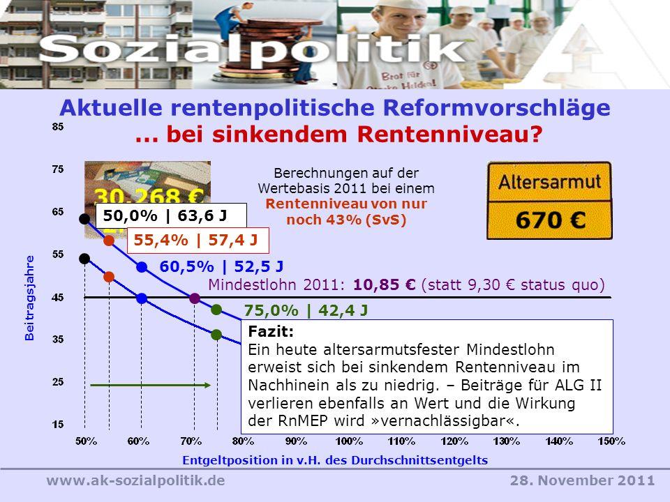 28. November 2011www.ak-sozialpolitik.de Entgeltposition in v.H. des Durchschnittsentgelts Beitragsjahre Aktuelle rentenpolitische Reformvorschläge...