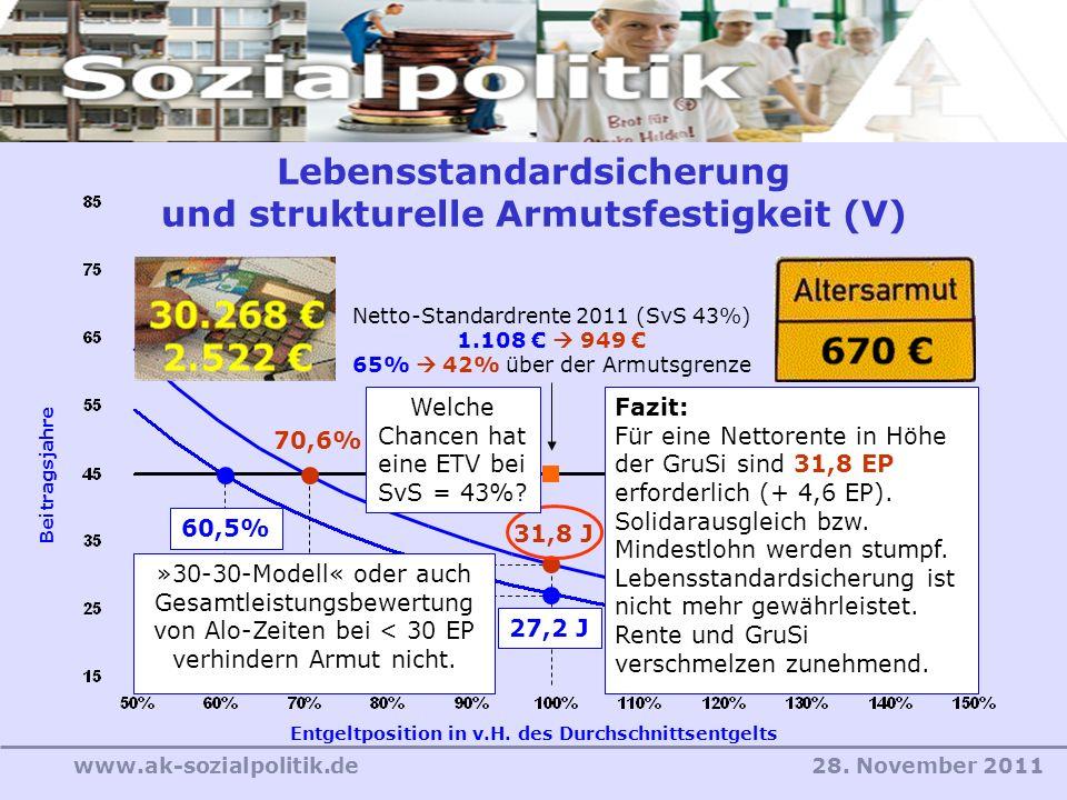 28. November 2011www.ak-sozialpolitik.de 31,8 J Entgeltposition in v.H. des Durchschnittsentgelts Beitragsjahre 27,2 J 60,5% Lebensstandardsicherung u