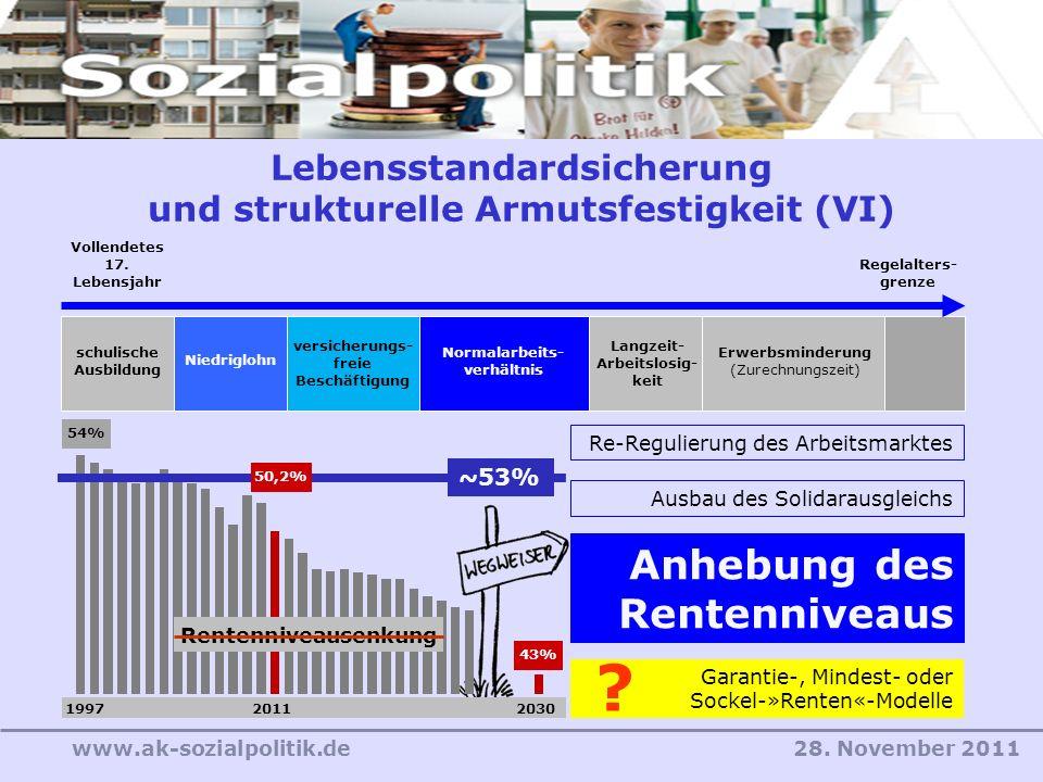 28. November 2011www.ak-sozialpolitik.de Lebensstandardsicherung und strukturelle Armutsfestigkeit (VI) Re-Regulierung des Arbeitsmarktes Ausbau des S