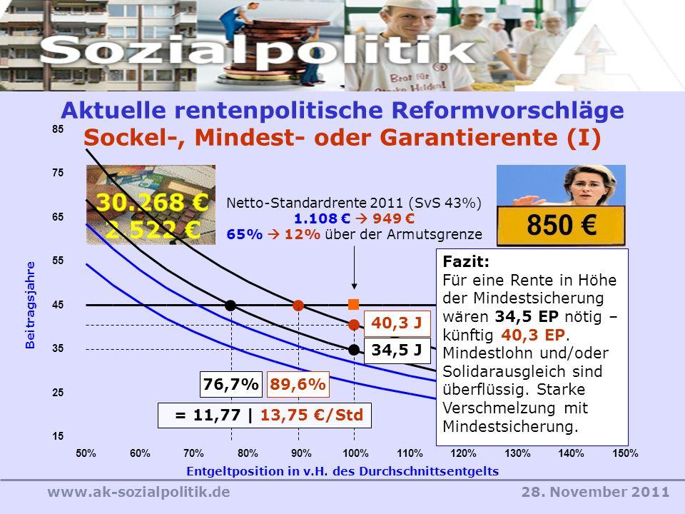 28. November 2011www.ak-sozialpolitik.de 76,7% 34,5 J Aktuelle rentenpolitische Reformvorschläge Sockel-, Mindest- oder Garantierente (I) Entgeltposit