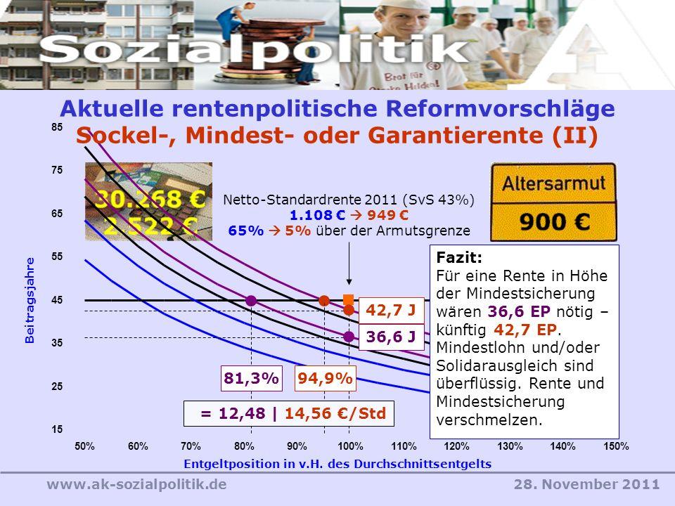 28. November 2011www.ak-sozialpolitik.de Entgeltposition in v.H. des Durchschnittsentgelts Beitragsjahre 15 25 35 45 55 65 75 85 50%60%70%80%90%100%11