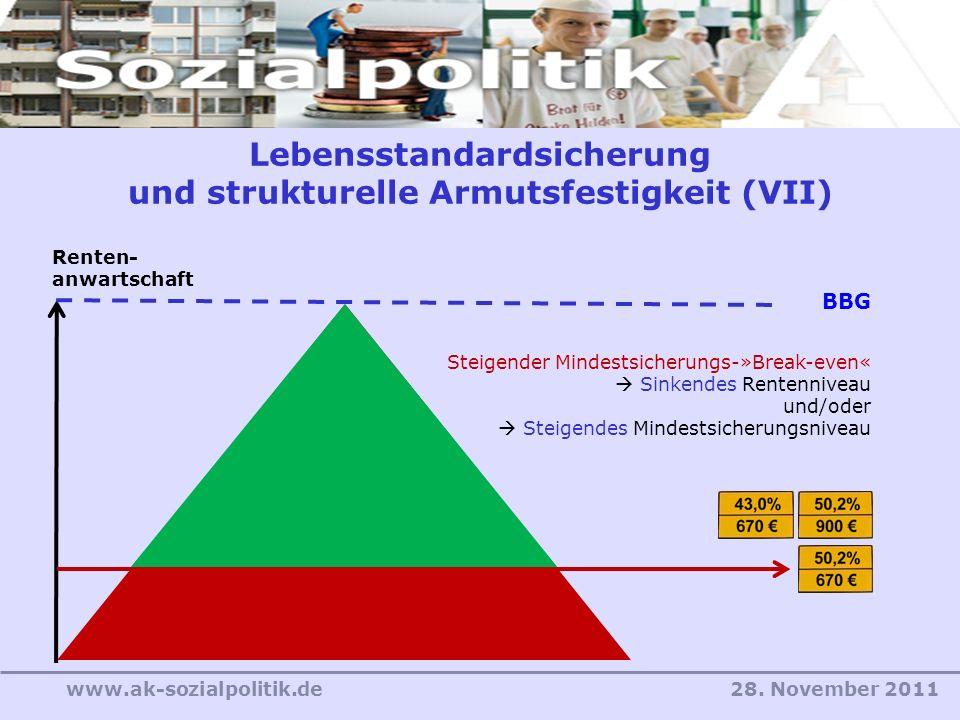 28. November 2011www.ak-sozialpolitik.de Lebensstandardsicherung und strukturelle Armutsfestigkeit (VII) Renten- anwartschaft BBG Steigender Mindestsi