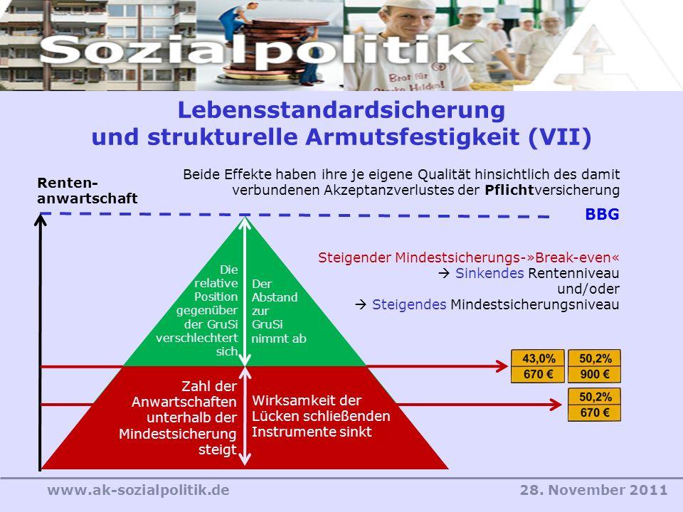 28. November 2011www.ak-sozialpolitik.de Lebensstandardsicherung und strukturelle Armutsfestigkeit (VII) Steigender Mindestsicherungs-»Break-even« Sin