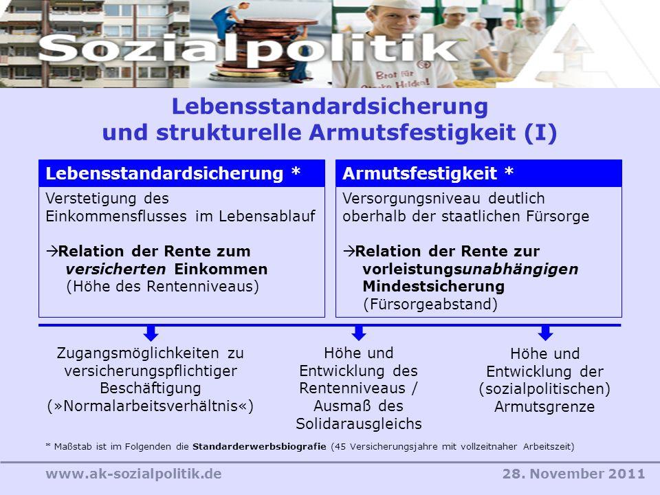 28. November 2011www.ak-sozialpolitik.de Lebensstandardsicherung und strukturelle Armutsfestigkeit (I) Verstetigung des Einkommensflusses im Lebensabl