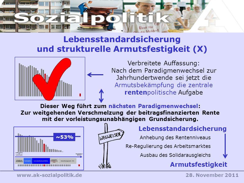 28. November 2011www.ak-sozialpolitik.de Armutsfestigkeit Lebensstandardsicherung Verbreitete Auffassung: Nach dem Paradigmenwechsel zur Jahrhundertwe
