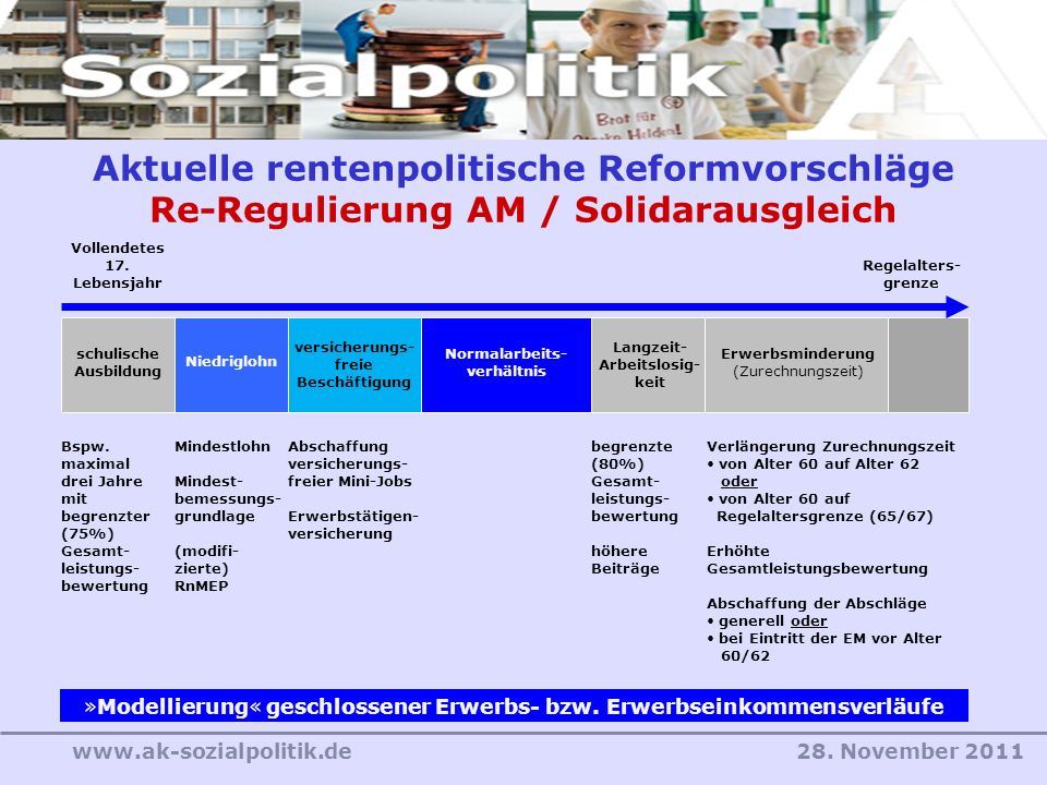 28. November 2011www.ak-sozialpolitik.de Aktuelle rentenpolitische Reformvorschläge Re-Regulierung AM / Solidarausgleich schulische Ausbildung Niedrig
