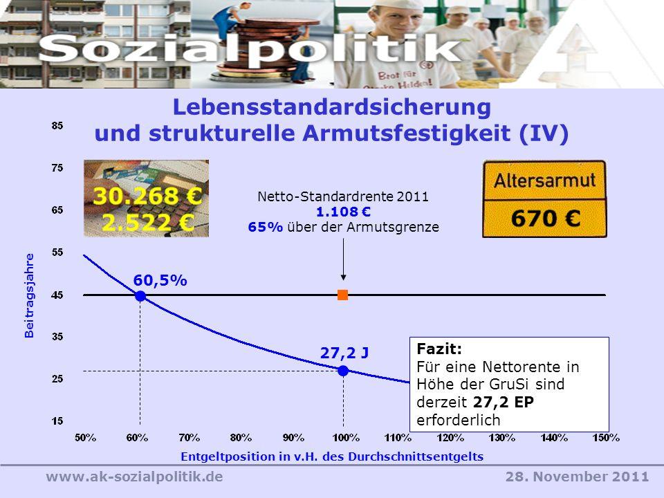 28. November 2011www.ak-sozialpolitik.de Entgeltposition in v.H. des Durchschnittsentgelts Beitragsjahre 60,5% 27,2 J Fazit: Für eine Nettorente in Hö