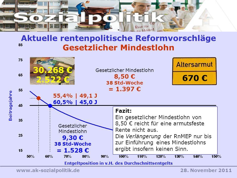 28. November 2011www.ak-sozialpolitik.de Aktuelle rentenpolitische Reformvorschläge Gesetzlicher Mindestlohn Entgeltposition in v.H. des Durchschnitts