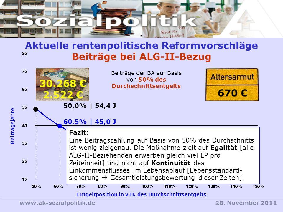 28. November 2011www.ak-sozialpolitik.de Aktuelle rentenpolitische Reformvorschläge Beiträge bei ALG-II-Bezug Entgeltposition in v.H. des Durchschnitt