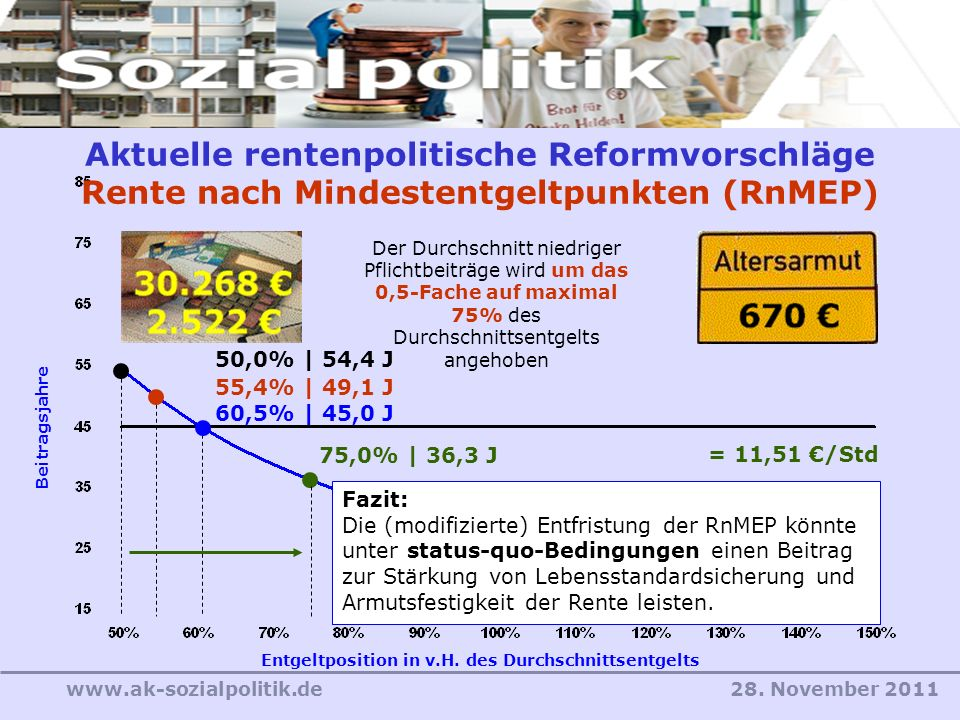 28. November 2011www.ak-sozialpolitik.de Entgeltposition in v.H. des Durchschnittsentgelts Beitragsjahre Der Durchschnitt niedriger Pflichtbeiträge wi