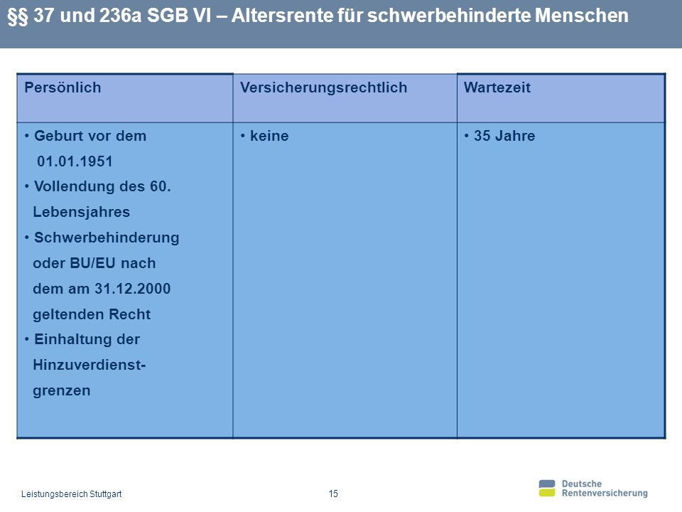 Leistungsbereich Stuttgart 15 §§ 37 und 236a SGB VI – Altersrente für schwerbehinderte Menschen PersönlichVersicherungsrechtlichWartezeit Geburt vor dem 01.01.1951 Vollendung des 60.