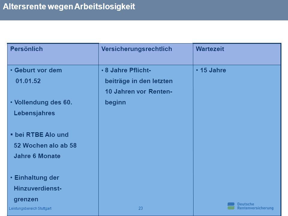 Leistungsbereich Stuttgart 23 Altersrente wegen Arbeitslosigkeit 15 Jahre 8 Jahre Pflicht- beiträge in den letzten 10 Jahren vor Renten- beginn Geburt vor dem 01.01.52 Vollendung des 60.