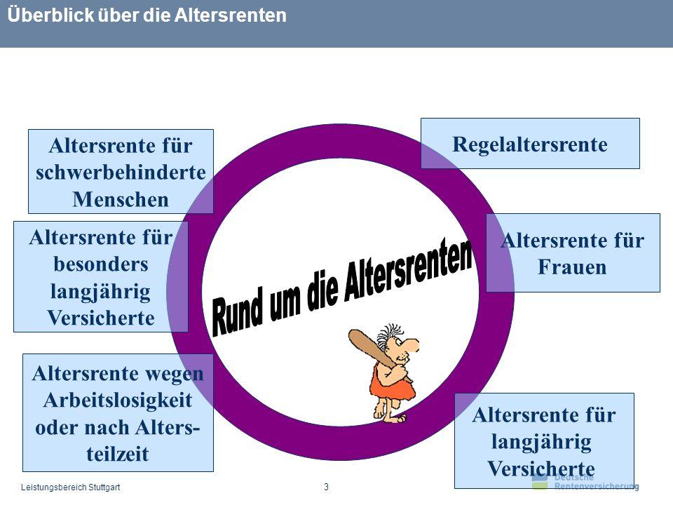 Leistungsbereich Stuttgart 14 Stufenweise Absenkung der Altersgrenze in Monatsschritten für die Jahrgänge 1948 bis 1949 und jünger der vorzeitige Bezug der Rente bewirkt einen Abschlag von 0,3 % pro Monat maximal 7,5%8,4%8,7%9,0%7,8%8,1%9,3%10,2%10,5%10,8%9,9%9,6% § 236 SGB VI – Altersrente für langjährig Versicherte Vertrauensschutz 01/48- 02/48: 62 J.