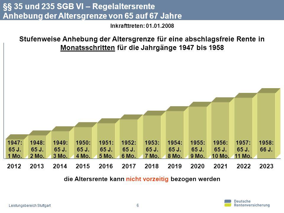 Leistungsbereich Stuttgart 17 der vorzeitige Bezug der Rente bewirkt einen Abschlag von 0,3 % pro Monat maximal Stufenweise Anhebung der Altersgrenze für eine abschlagsfreie Rente in Monatsschritten für die Jahrgänge 1952 bis 1958 01/52: 63 J.