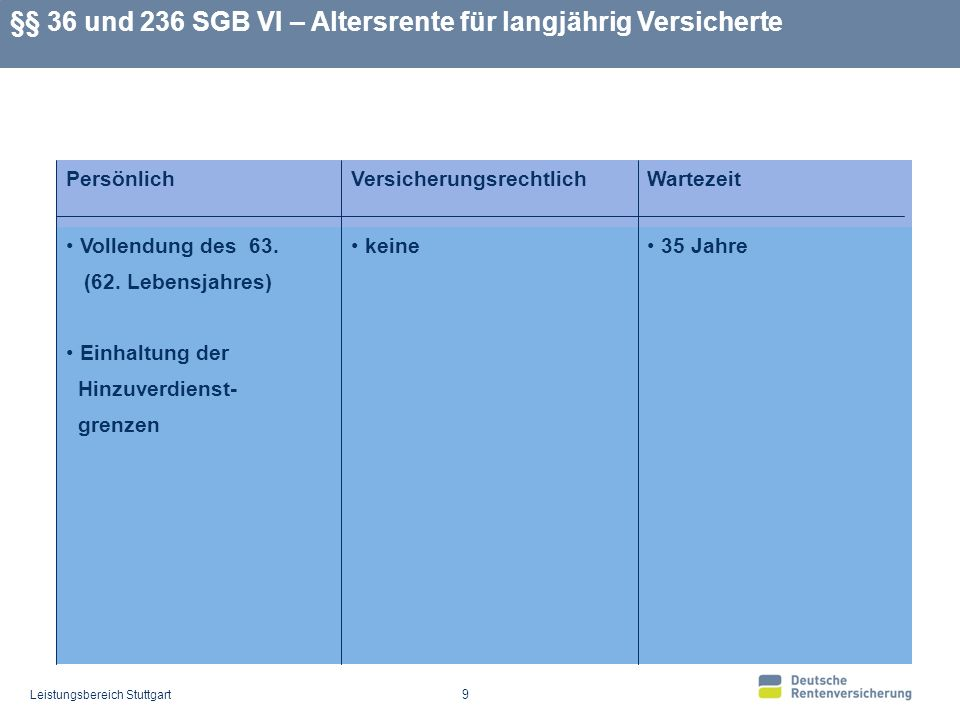 Leistungsbereich Stuttgart 20 §§ 37 und 236a SGB VI – Altersrente für schwerbehinderte Menschen Vertrauensschutz Inkrafttreten: 01.01.2008 Alt: Die Altersgrenze von 60 Jahren wird nicht angehoben für Versicherte, die bis zum 16.11.1950 geboren sind und am 16.11.2000 BU oder EU nach dem am 31.12.2000 geltenden Recht waren Neu: Anspruch auf diese Altersrente ab Vollendung des 60.