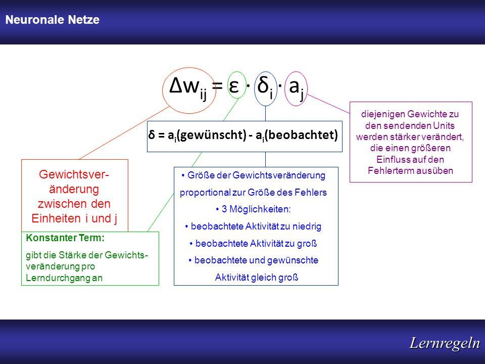 Δw ij = ε · δ i · a j Gewichtsver- änderung zwischen den Einheiten i und j Konstanter Term: gibt die Stärke der Gewichts- veränderung pro Lerndurchgan