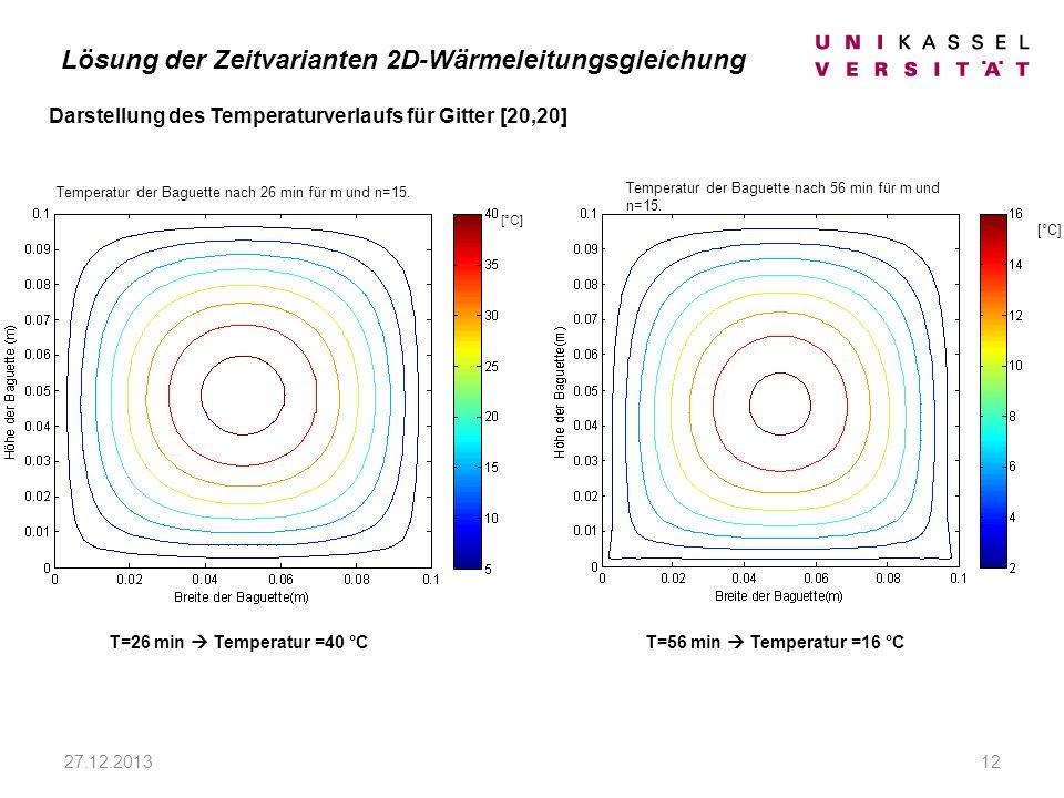 27.12.201312 Darstellung des Temperaturverlaufs für Gitter [20,20] [°C] T=56 min Temperatur =16 °C Lösung der Zeitvarianten 2D-Wärmeleitungsgleichung Temperatur der Baguette nach 56 min für m und n=15.