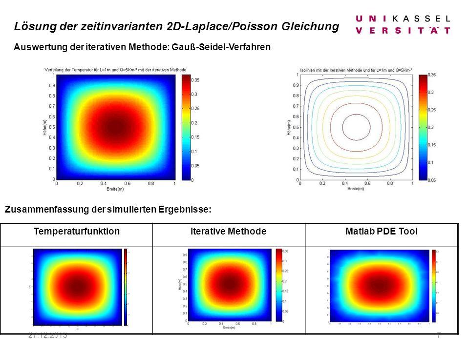 27.12.20137 Zusammenfassung der simulierten Ergebnisse: TemperaturfunktionIterative MethodeMatlab PDE Tool Auswertung der iterativen Methode: Gauß-Seidel-Verfahren Lösung der zeitinvarianten 2D-Laplace/Poisson Gleichung