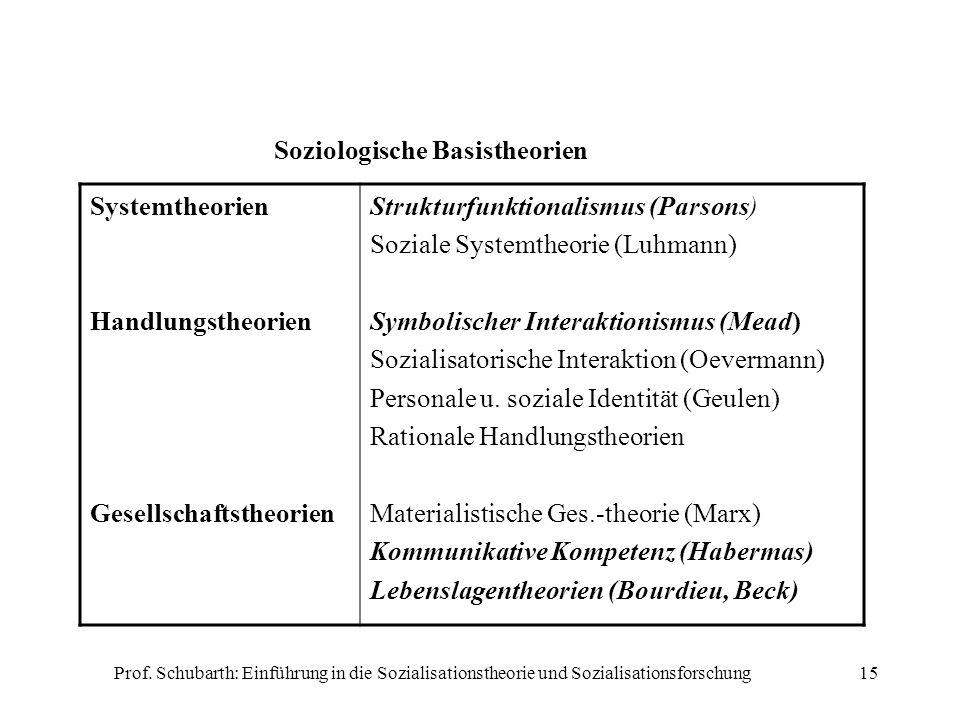 Prof. Schubarth: Einführung in die Sozialisationstheorie und Sozialisationsforschung15 Soziologische Basistheorien Systemtheorien Handlungstheorien Ge