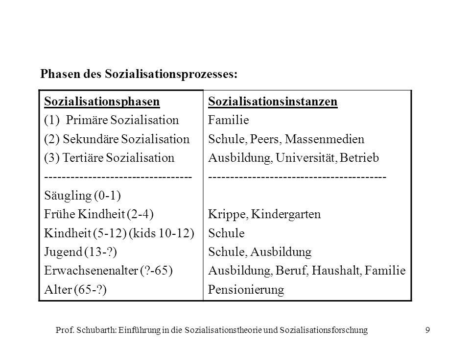 Prof. Schubarth: Einführung in die Sozialisationstheorie und Sozialisationsforschung9 Phasen des Sozialisationsprozesses: Sozialisationsphasen (1) Pri