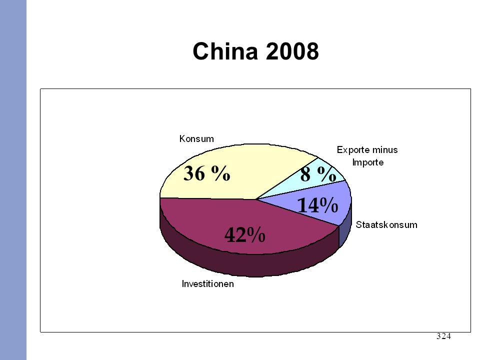 324 USA 2008 China 2008 14% 42% 36 % 8 %