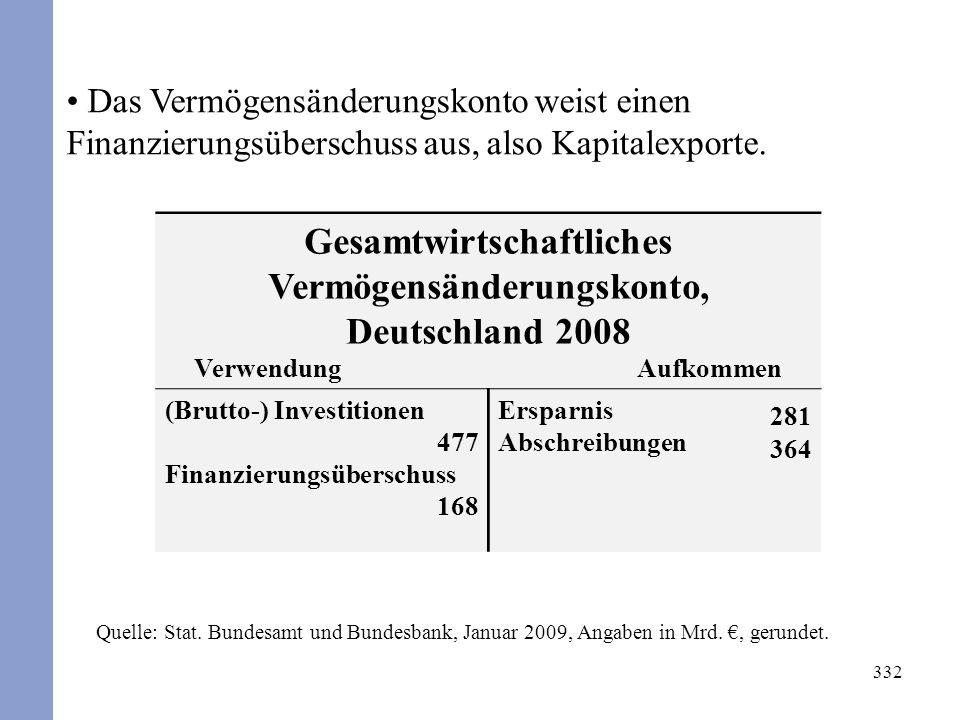 332 Das Vermögensänderungskonto weist einen Finanzierungsüberschuss aus, also Kapitalexporte. Gesamtwirtschaftliches Vermögensänderungskonto, Deutschl