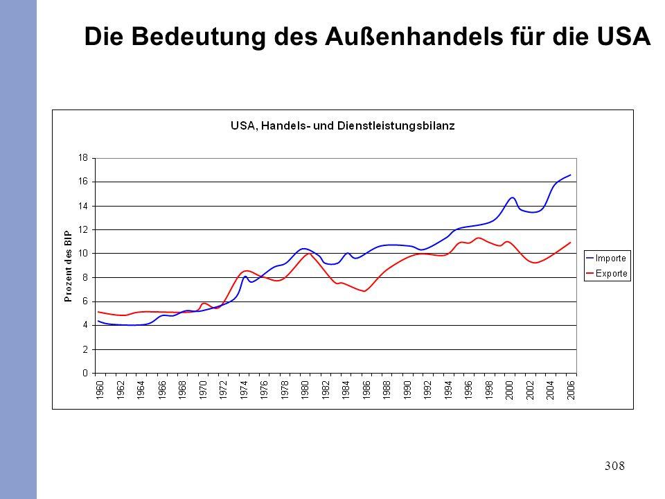 309 Die Bedeutung der außenwirtschaftlichen Öffnung hat in den letzten fünf Jahrzehnten deutlich zugenommen.