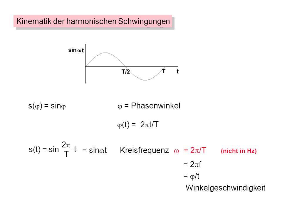s( ) = sin = Phasenwinkel (t) = 2 t/T = 2 f = /t Winkelgeschwindigkeit Kinematik der harmonischen Schwingungen = sin tKreisfrequenz = 2 /T (nicht in H