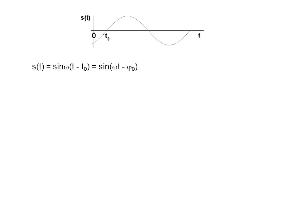 s(t) = sin (t - t 0 ) = sin( t - 0 )