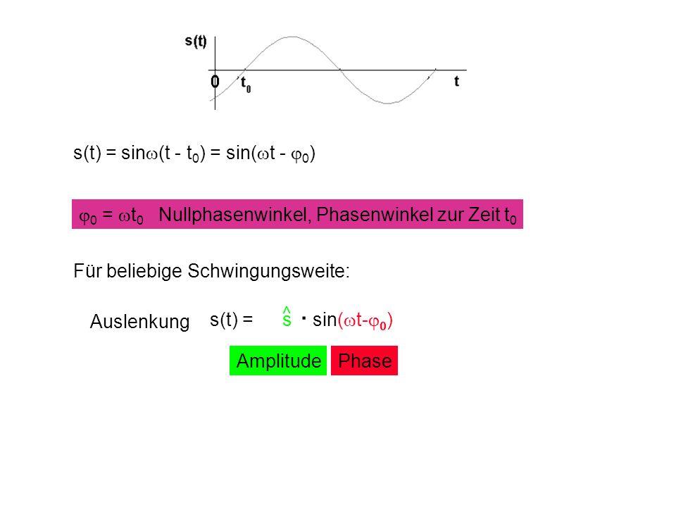 s(t) = sin (t - t 0 ) = sin( t - 0 ) 0 = t 0 Nullphasenwinkel, Phasenwinkel zur Zeit t 0 AmplitudePhase Für beliebige Schwingungsweite: Auslenkung s(t) = s sin( t- ) ^.