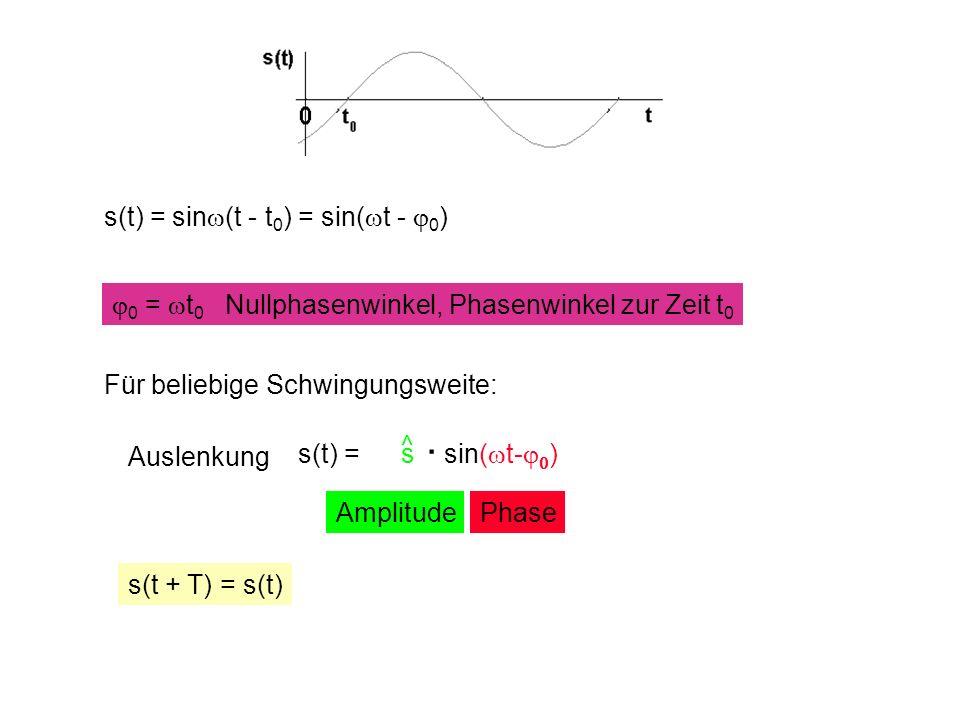 s(t) = sin (t - t 0 ) = sin( t - 0 ) Auslenkung AmplitudePhase 0 = t 0 Nullphasenwinkel, Phasenwinkel zur Zeit t 0 s(t + T) = s(t) Für beliebige Schwingungsweite: s(t) = s sin( t- ) ^.