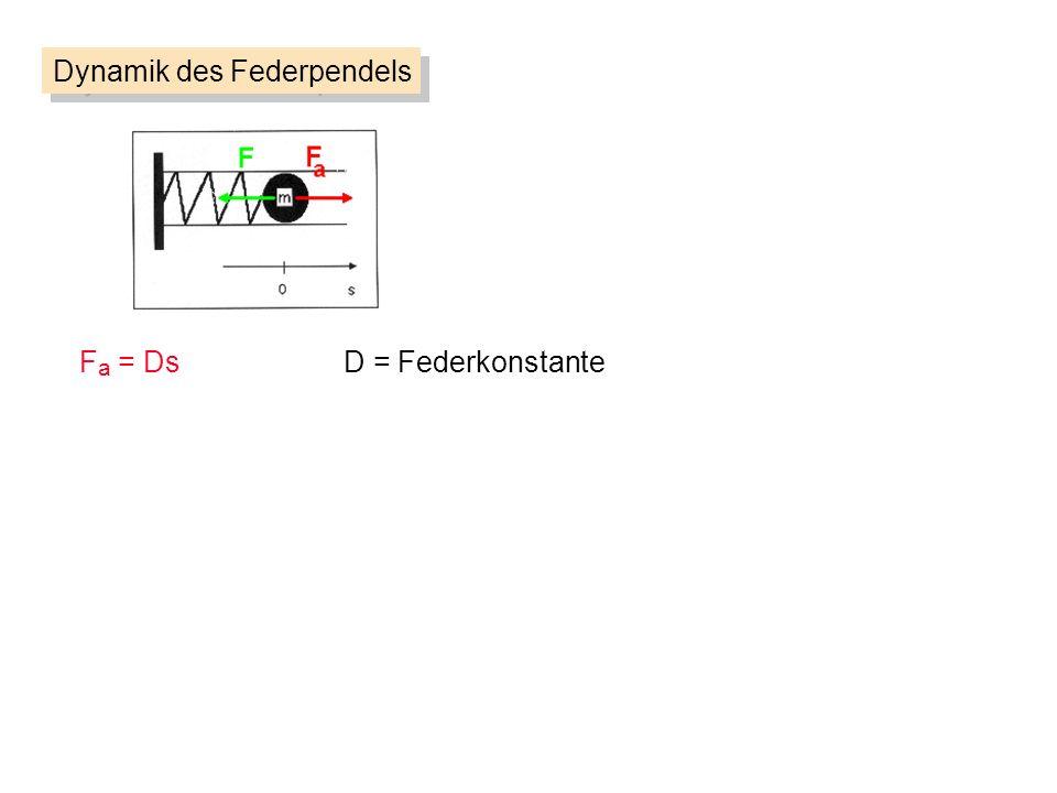 F a = DsD = Federkonstante Dynamik des Federpendels