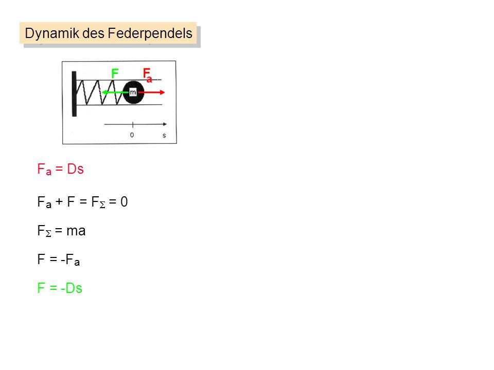 F a = Ds F = ma F = -F a F = -Ds F a + F = F = 0 Dynamik des Federpendels