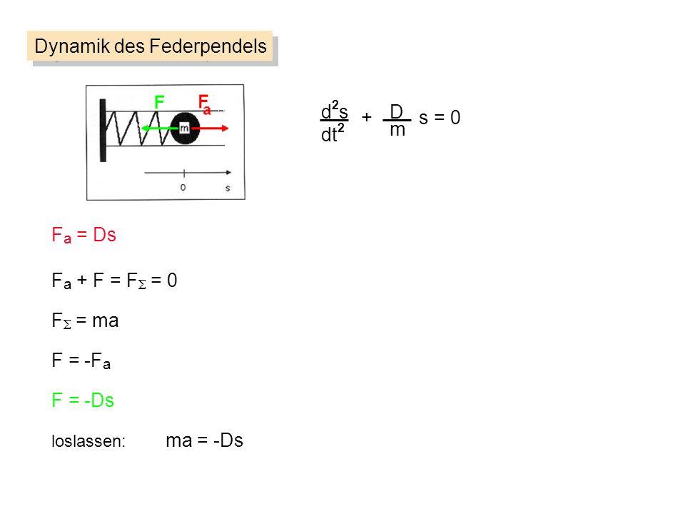 d2sd2s dt 2 D m + s = 0 Dynamik des Federpendels F a = Ds F = ma F = -F a loslassen: ma = -Ds F = -Ds F a + F = F = 0