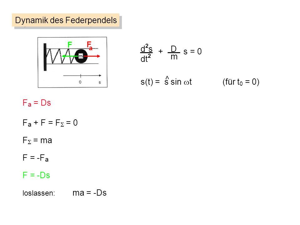 d2sd2s dt 2 D m + s = 0 Dynamik des Federpendels F a = Ds F = ma F = -F a loslassen: ma = -Ds F = -Ds F a + F = F = 0 s(t) = s sin t (für t 0 = 0) ^