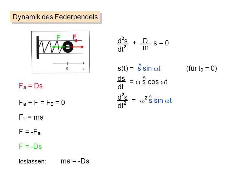d2sd2s dt 2 D m + s = 0 Dynamik des Federpendels F a = Ds F = ma F = -F a loslassen: ma = -Ds F = -Ds F a + F = F = 0 s(t) = s sin t (für t 0 = 0) ^ ds dt d2sd2s dt 2 = s cos t = - 2 s sin t ^ ^