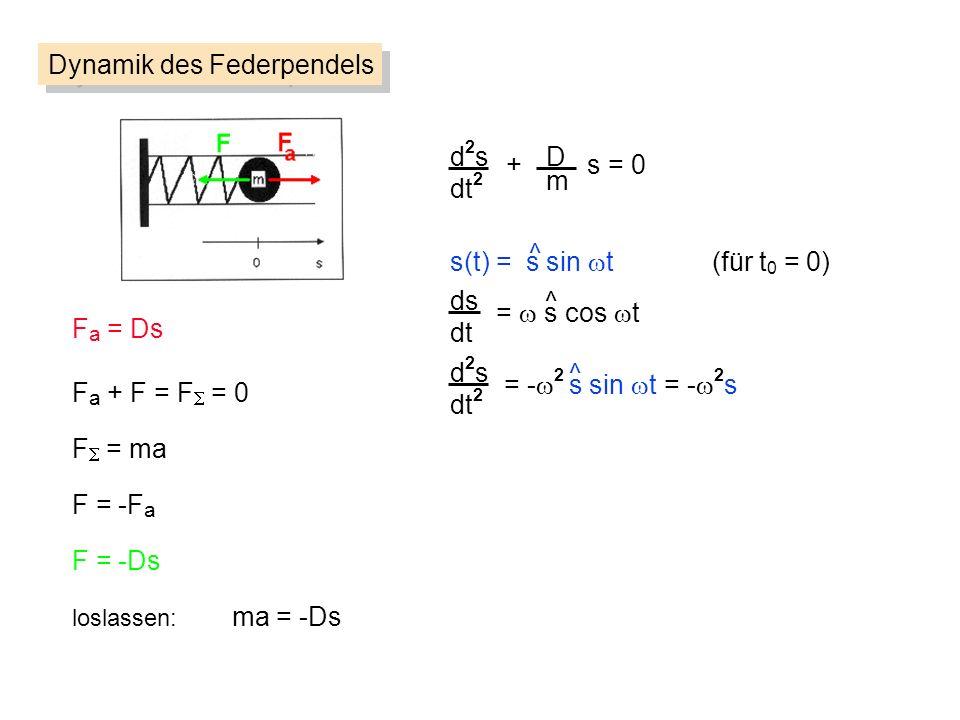 d2sd2s dt 2 D m + s = 0 Dynamik des Federpendels F a = Ds F = ma F = -F a loslassen: ma = -Ds F = -Ds F a + F = F = 0 s(t) = s sin t (für t 0 = 0) ^ ds dt d2sd2s dt 2 = s cos t = - 2 s sin t = - 2 s ^ ^